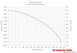 density of table salt water density specific weight and thermal expantion coefficient
