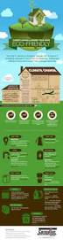 Eco Friendly Home Climate Change And Making Your Home Eco Friendly Infographic