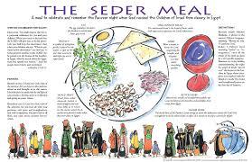 sadar plate seder plate museum foods passover symbols acttickets info