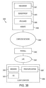 bridal shower groom questions patent us8051181 method for establishing secure communication