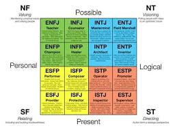 color personality test true colors is a simplified version of the myers briggs personality