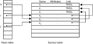 Hash Table Implementation Arrays Searching And Sorting Part Ii Data Structures