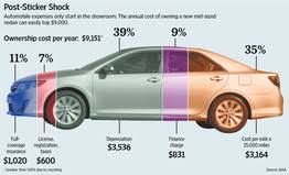 average maintenance cost for mercedes mercedes or ford a car costs a lot more than you think wsj