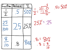 fraction to decimal conversion table fraction decimal percent table math fraction decimal percent