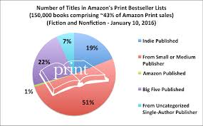 february 2016 author earnings report amazon u0027s ebook print and