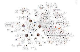 Stl Map Spotlight On Littlesis User Maps Who U0027s Funding The Five St Louis