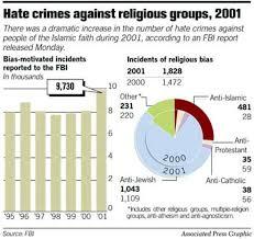 fbi sees leap in anti muslim crimes 9 11 attacks blamed for
