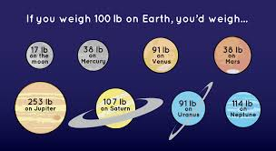 How Does Gravity Light Work What Is Gravity Nasa Space Place