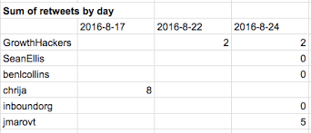 the google sheets query function coding is for losers