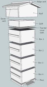 How To Build Top Bar Hive 10 Free Langstroth And Warre Or Top Bar Beehive Plans The Self