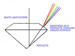 In Which Would You Expect The Best Transmission Of Light Optical Properties Of Gemstones