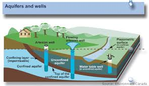 The Location Of The Water Table Is Subject To Change Aquifers And Groundwater From Usgs Water Science School
