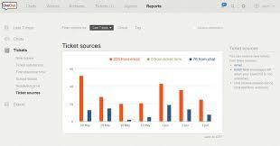 Help Desk Ticketing Software Reviews Help Desk Software Help Desk In Livechat