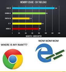 Internet Explorer Meme - firefox browser google chrome internet explorer windows