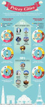 infographic infographic pricey cities times of india
