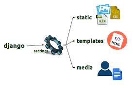 django templates and static files