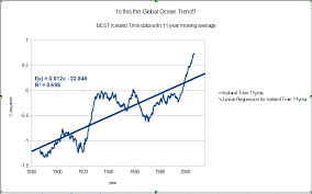 berkeley earth update climate