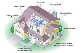home design diagram green remodeling design remodeling ddr