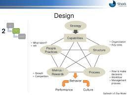 design implementation proposal proposal for boosting sales force effectiveness at itravelco