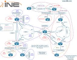 Cisco Route Map by Bgp Route Preference The Mostly Commonly Missed Task In R U0026s Ccie