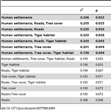 India Strategy U2013 Detailed Report by Connectivity Of Tiger Panthera Tigris Populations In The Human