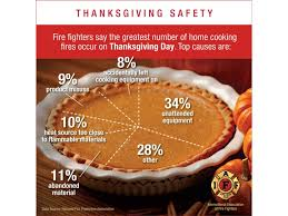 loudoun department provides tips on cooking safely ashburn