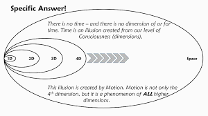Dimensions by Which Dimensions Are Time And Gravity Youtube