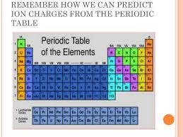 Ions Periodic Table Ionic Charge Periodic Table Compound Pictures To Pin On Pinterest