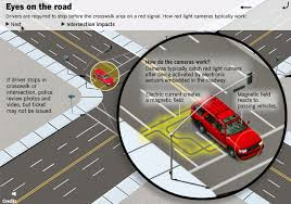 Interactive Graphic How Red Light Video Cameras Work Elearning