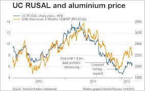 alum prices aluminum price fundamentals going through the motions steel