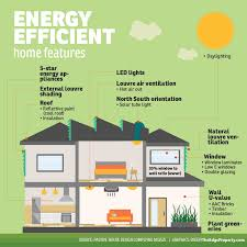 energy efficient homes 6 reasons you should choose energy efficient homes undp in