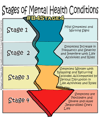 stages of mental health conditions part 2 charlotte behavioral