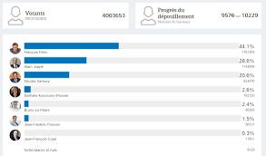 r駸ultats par bureau de vote colombes résultats par bureau primaire de la droite