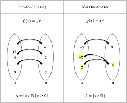 functions and their inverses worked examples
