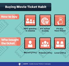 purchasing movie ticket jakpat infographic pinterest movie