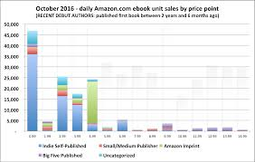 how to self publish books on amazon literary agents advice