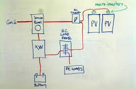 micro inverter for off grid project civicsolar