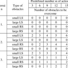 types of table ls table 3 maximum total walked distances achieved by the predefined