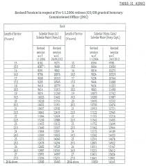 new 2015 orop pension table orop orop scheme one rank one pension revised orop table