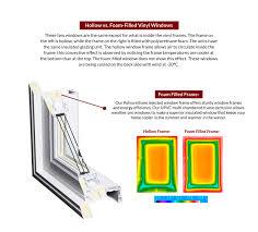 hollow vs foam filled vinyl windows regina saskatoon u0026 winnipeg