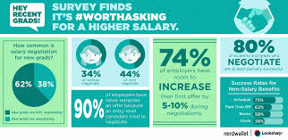 sales salary guide recent graduates are not negotiating salary u2014 losing out on