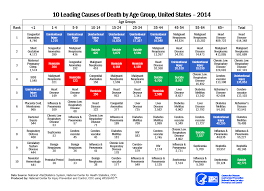 leading ten leading causes of death and injury pdfs injury center cdc