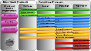 Service Desk Change Management Novell Service Desk For Itil Service Management And Itil V3