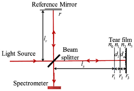 osa measurement of a multi layered tear film phantom using