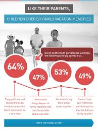 survey shows are invested heavily in family vacation time