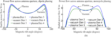 ion cyclotron wave coupling in the magnetized plasma edge of