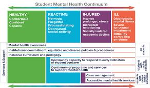 uoft student mental health report