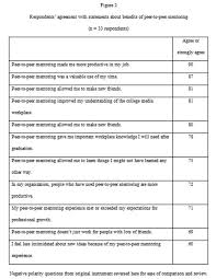 mentoring template coach feedback form intake session template checklist coaching
