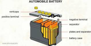 automotive diagrams free periodic tables