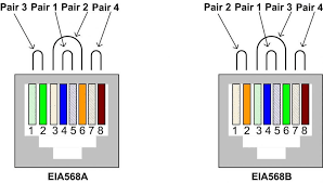 cat6a wiring diagram rj45 pinout wiring diagrams for cat5e or cat6